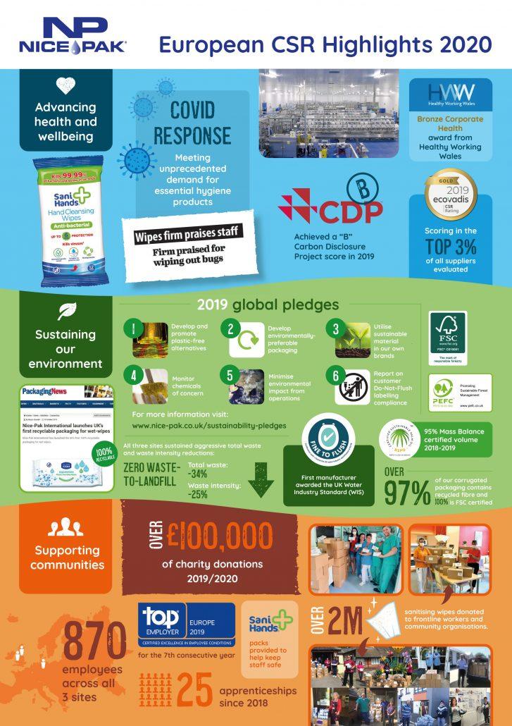 Nice-Pak CSR Infographic